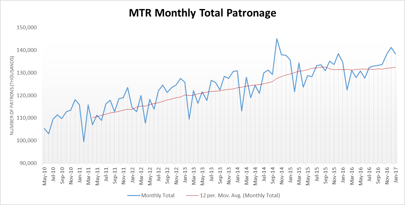 MTR Monthly Total Patronage chart